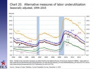 Alternative unemployment chart